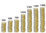 Compare o salário mínimo português com os da UE e dos EUA